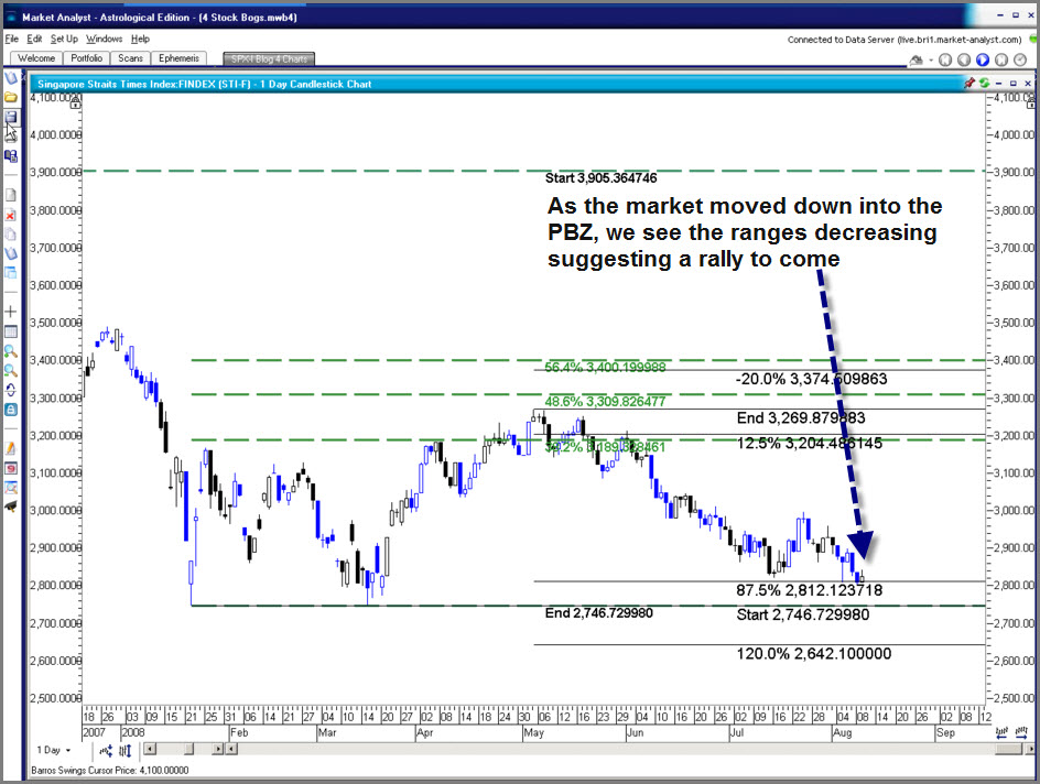 Straits Times and All Ords Blog for Trading Success: Ray Barros