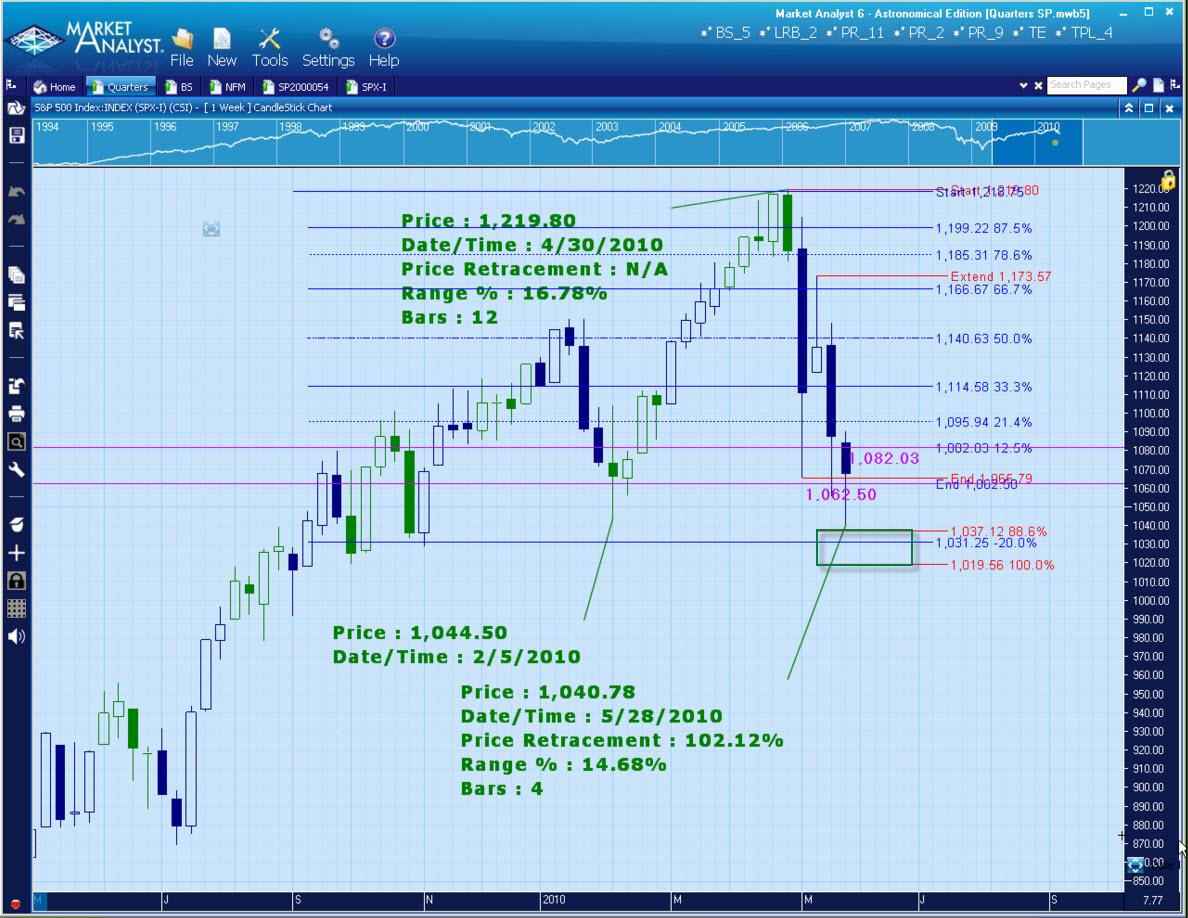 May 2010 – Ray Barros\' Blog for Trading Success