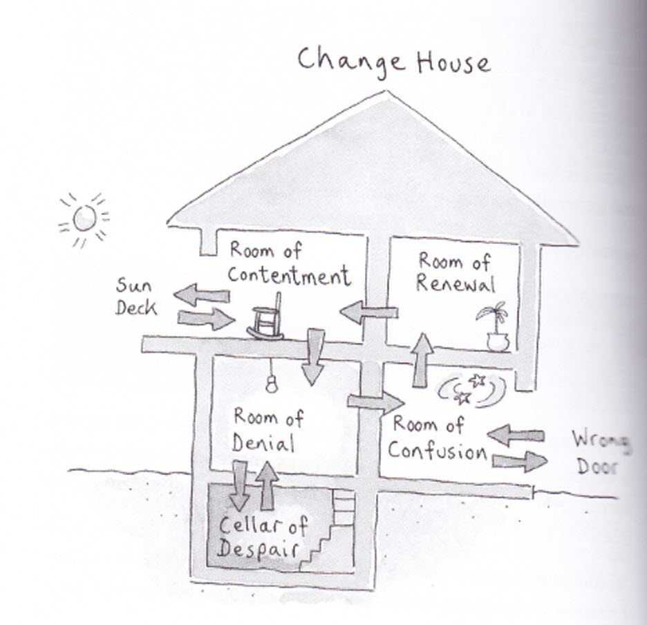 The change house model