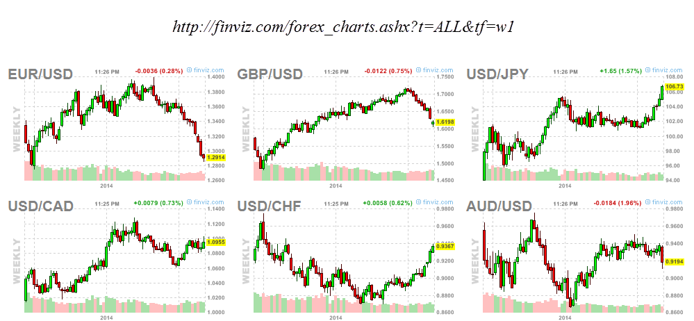 The watchlist results are shown with FINVIZ's unique stock charts, allowing users to visually compare the different stocks that resulted from the screener search. FINVIZ also includes Futures and Forex charts, visualizations, and data but with less analytical tools than for equities (stocks, ETFs, ETNs).